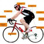 Evaluation Selle velo irritation Test & recommandation 2020